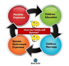 How much #insurance cover is required? What is human life value?