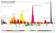 http://www.informationisbeautiful.net/visualizations/mountains-out-of-molehills/