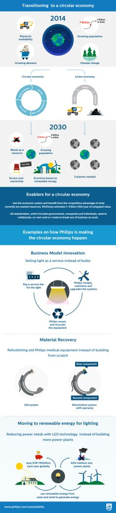 We've mapped our transition to #CircularEconomy