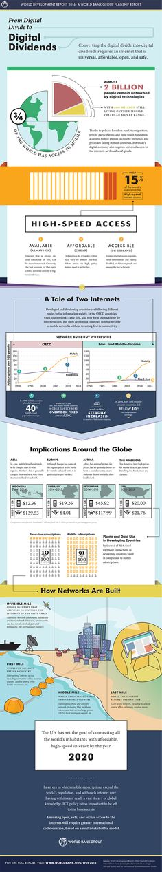 WDR 2016 infographic: From Digital Divides to Digital Dividends Creative Infographic, Infographics, Digital Marketing, Divider, Social Media, Technology, Design, African, Business