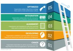 Access an analytics maturity model detailing how organizations evolve from chaos to a fully optimized, data-driven strategy. Bi Tools, Data Quality, Radical Change, Work Activities, Business Intelligence, Ways To Communicate, Microsoft Excel, Maturity, Business Goals