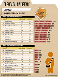 De acordo com dados divulgados na Coletânea de Relatórios Técnicos do Setor de Estatística da UFMG, apenas nos dez cursos que lideram o ranking de evasão no período, quase 1.500 alunos desistiram de concluir os estudos. (14/12/2016) #UFMG #Educação #Abandono #Evasão #Ranking #Alunos #Infográfico #Infografia #HojeEmDia