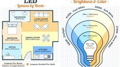LED Light Bulbs - Pick the Light and the Brightness You Need! Lighting Concepts, Linear Lighting, Lighting Design, Interior Lighting, Home Lighting, Interior Design Software, Light Architecture, Electrical Wiring, Ceiling Design