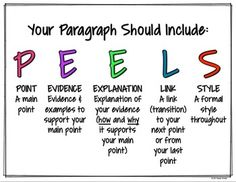 THIS PEEL MODEL HAS been applied to an essay. Read on for