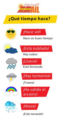 Do you know how to express the weather conditions in Spanish? Here's a nice wa… Do you know how to express the weather conditions in Spanish? Here's a nice way to learn it 🙂 Here in Madrid it's pretty sunny 🙂 Aquí en Madrid hace mucho sol 🙂 Spanish Posters, Spanish Phrases, Spanish Grammar, Spanish Vocabulary, Spanish English, Spanish Words, Spanish Language Learning, Preschool Spanish, Spanish Teaching Resources