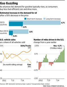 @GREG_IP Oil's plunge plants seeds of its recovery @JoshZumbrun reminds us about elasticities http://www.wsj.com/articles/oils-plunge-could-help-send-its-price-back-up-1424632746… @WSJecon
