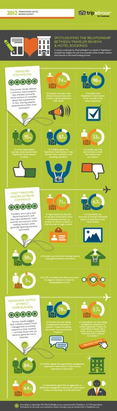 2012 TripAdvisor Hotel Review Survey: Spotlighting the relationship between traveler reviews and hotel bookings.
