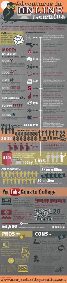 Online Learning: From Beginning to MOOCs - http://interactyx.com/social-learning-blog/online-learning-from-beginning-to-moocs/