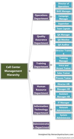 Call center management hierarchy ensures activities performed in appropriate manner and flow of information is being carried out in the most effective way. Organizational Chart, Organizational Structure, Career Planning, Business Planning, Business Ideas, Center Management, Business Management, Company Structure, Civil Engineering Construction