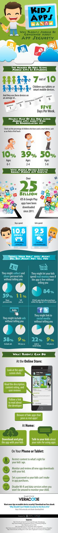 This infographic is about children that they might do with free apps and how much they use them, to problems with fake apps.