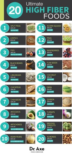 20 Ultimate High-Fiber Foods + the Benefits of Each Fibre is essential for good digestion and helps utilise the food we eat to maximum efficiency. Go with your gut and ensure you get your daily fibre from a variety of these sources. Fiber Diet, Fiber Rich Foods, High Fiber Foods, High Fiber Recipes, Best Foods For Fiber, Fiber Foods For Kids, Foods That Contain Fiber, Healthy Tips, Healthy Choices