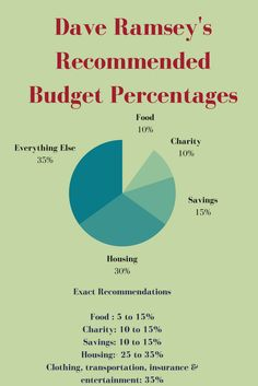 Discover how to budget your money correctly with Dave Ramsey's recommended household budget percentages. READ MORE.