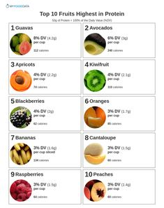 Top 10 Fruits Highest in Protein Fruits With Protein, High Protein Fruit, Protein Rich Foods, High Protein Recipes, Healthy Fruits, Healthy Smoothies, Healthy Eating, Fruit And Veg, Fruits And Veggies