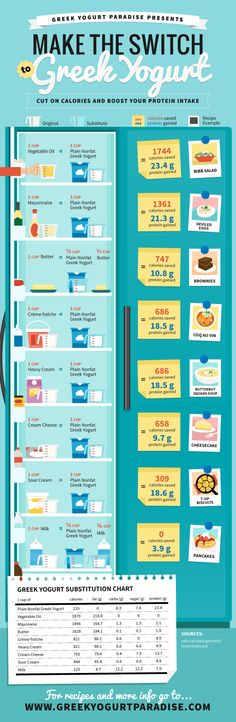 Greek #Yogurt Substitute #Diet Plan - Do you fancy an infographic? There are a lot of them online, but if you want your own please visit http://www.linfografico.com/prezzi/ Online girano molte infografiche, se ne vuoi realizzare una tutta tua visita http://www.linfografico.com/prezzi/