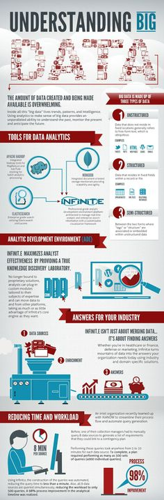 """Isharat Analytics: #bigdata @شركة اشارات The amount of data created is overwhelming... Structured, semi structured and unstructured data, tools and analytics environment. THE AMOUNT OF DATA CREATED AND BEING MADE AVAILABIE IS OVERWHELMING. Inside all this """"big data"""" lives trends, patterns, and intelligence. Using analytics to make sense of big data provides an unparalleled ability to understand the past, monitor the present and anticipate the future."""