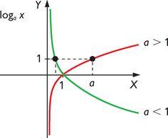Funció logarítmica