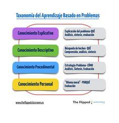 Síntesis de la Taxonomía del Aprendizaje Basado en Problemas...para que las palabras no nos confundan.