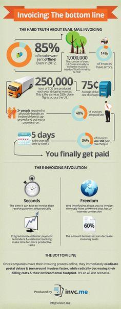 85% of invoices are sent via paper...!