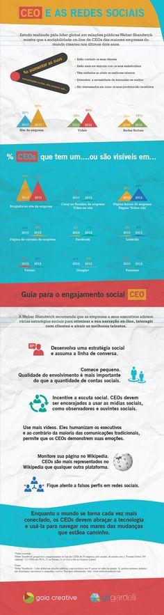 Infographic | CEO e as Redes Sociais
