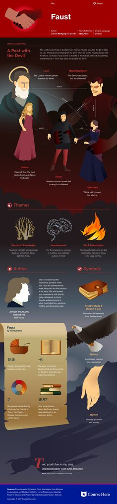 (Parts 1 and Study Guide This infographic on Faust (Parts 1 and is both visually stunning and informative!This infographic on Faust (Parts 1 and is both visually stunning and informative! British Literature, World Literature, Classic Literature, Classic Books, Faust Goethe, Goethe's Faust, Book Infographic, Teaching Literature, Book Summaries
