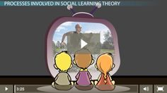 There are many ways in which human beings learn. One of the most effective ways is by watching, observing and modeling others and this is known as. Social Learning Theory, Modeling, Modeling Photography, Models