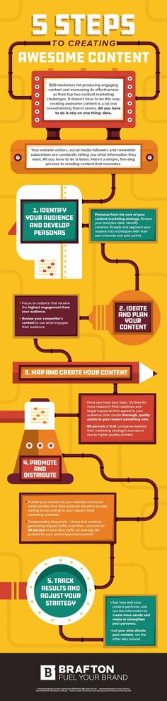 5 Steps to Create Awesome Website, Social Media & Email Content [Infographic]