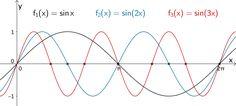 Graphen der Scharfunktionen f₁:x ↦ sin x, f₂:x ↦ sin(2x) und f₃:x ↦ sin(3x)