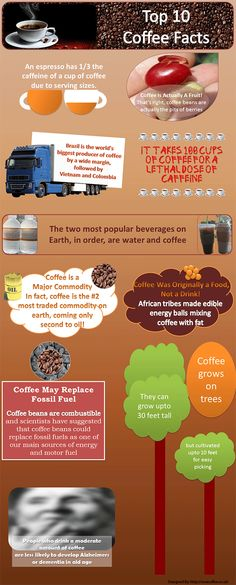 Here is an infographic designed by Ravecoffee that explains top 10 coffee facts.