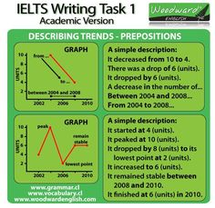 vocabulary for IELTS graphs - Google Search