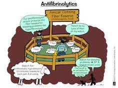 Nursing Pharmacology: Antifibrinolytics
