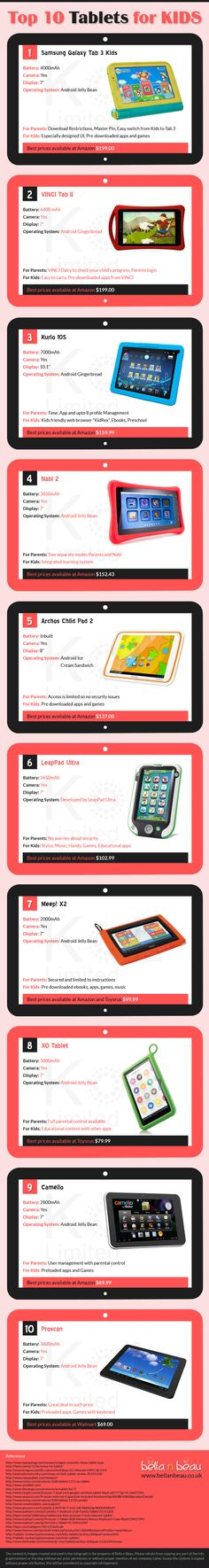 [Infographic] Which Tablet Would You Pick for Your Kid? - EdTechReview™ #edtech #etrplc #satchat #1to1   #byod   #olpc   #byot   #edtrend   #21stedchat   #21cl   #mobilelearning   #whatisschool   #edapps
