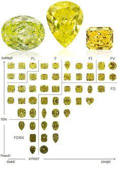 Žluté diamanty | Barevné diamanty - Hodnocení barevných diamantů