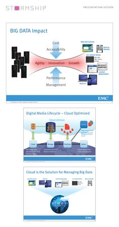 Presentation slides designed for EMC Presentation Slides Design, Slide Design, Big Data, Digital Media, Innovation, Statistics