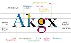 nůn {atelier de design graphique} -  Typographie: historique, vocabulaire et familles de caractères