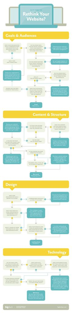 Is It Time To Rethink Your Website?