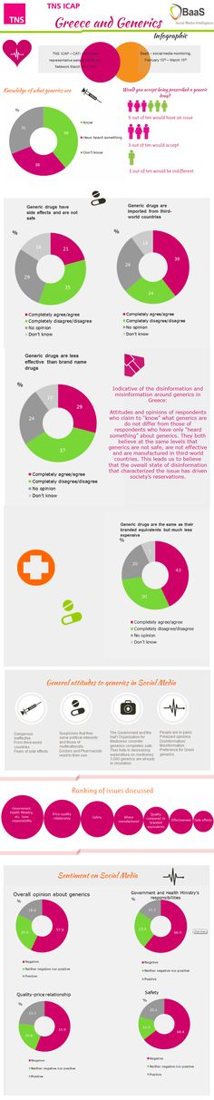 infographic on Generics in Greece - market research & social media monitoring (TNS ICAP & BaaS)