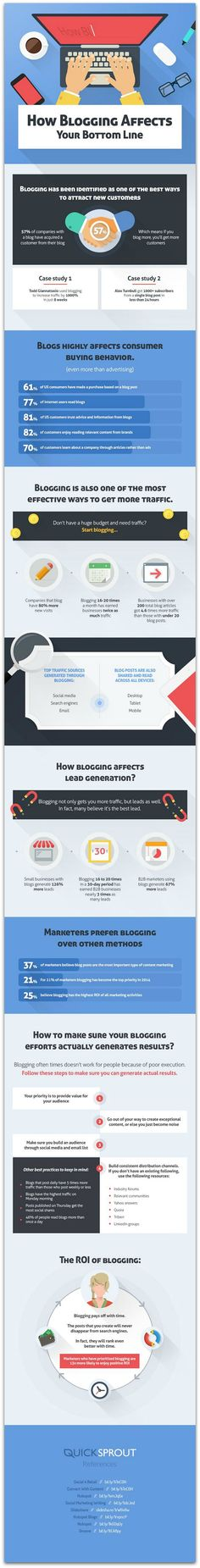 #Infographic: How blogging boosts your bottom line