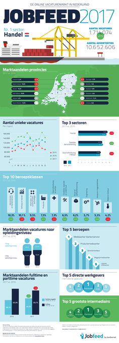 De Nederlandse online vacaturemarkt in 2017 [INFOGRAPHIC]