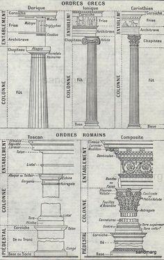 Vintage French Architectural Chart of Greek and Roman Columns