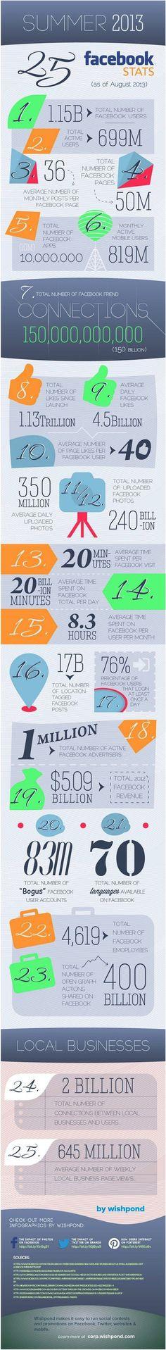 25 estadísticas sobre FaceBook