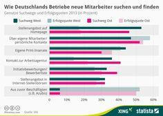 #Infografik   Wie Deutschlands Betriebe neue Mitarbeiter suchen und finden   Statista