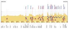 Giro delle Fiandre: percorso, altimetrie, muri e storia | Sui Pedali