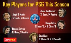 Key Players for PSG