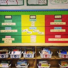 First grade writing frames.  Common Core
