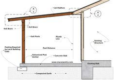 Patio Cover Plans - Build Your Patio Cover or Deck Cover Pergola With Roof, Outdoor Pergola, Patio Roof, Back Patio, Modern Pergola, Porch Roof Plans, Small Pergola, Outdoor Patios, Diy Pergola