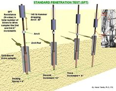 Standard Penetration Test (SPT): measure of the density of granular soils and the consistency of some clays. 30 Blows, Geotechnical Engineering, Visual Dictionary, Save Energy, Civilization, Drill, Barrel, Prepping, Construction