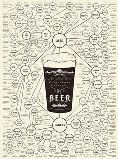 ビールには物凄い種類があることが一目で分かる図(インフォグラフィック)