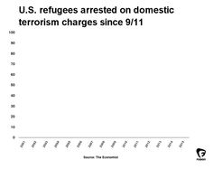 Show this chart to everyone who's scared of allowing Syrian refugees into the U.S.