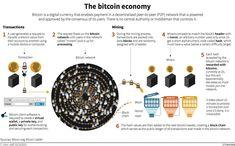 See how Bitcoin works, via BI UK.