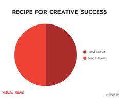 Recipe for creative success